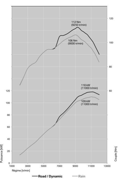 Les courbes de puissance (en haut) et de couple (en bas), selon les modes de conduite choisis.
