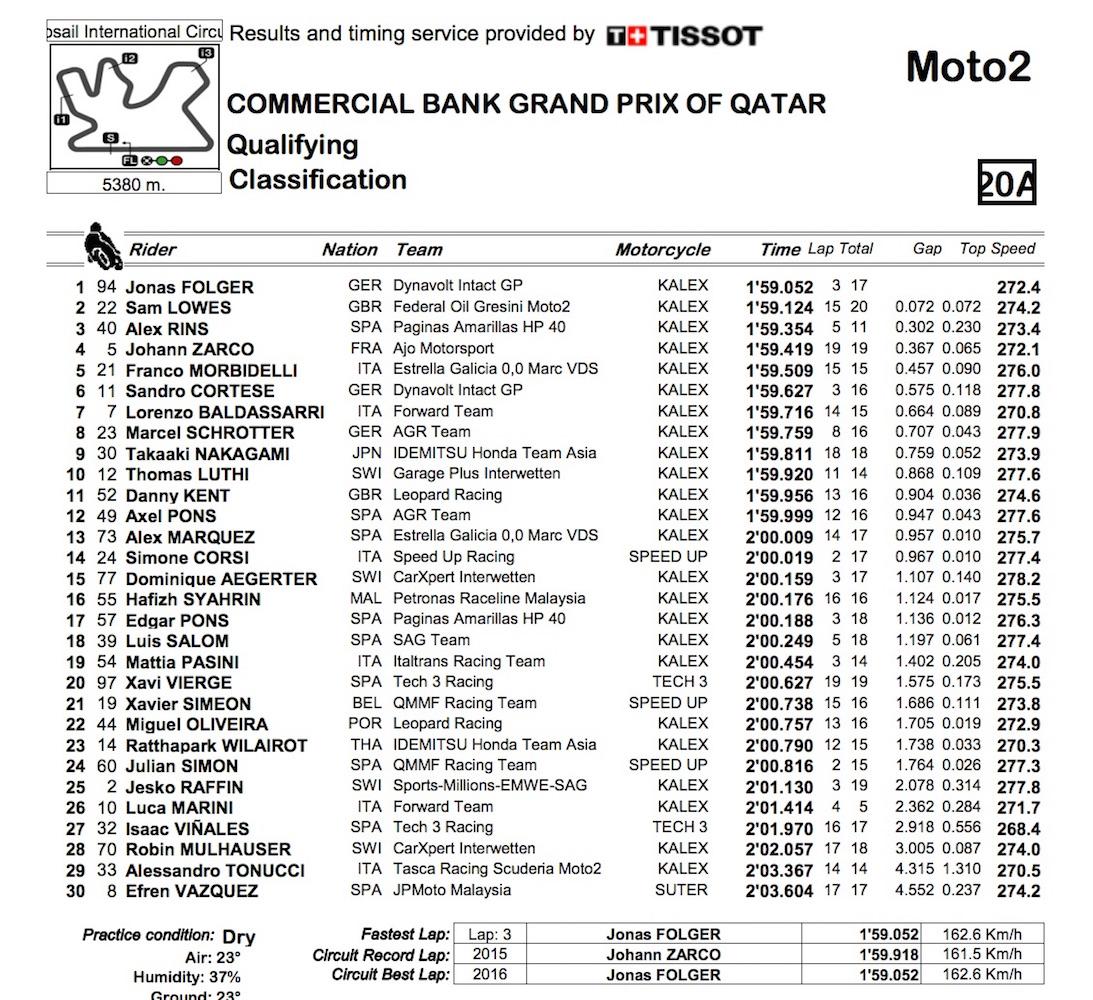 Moto2_2016_Qatar_pole