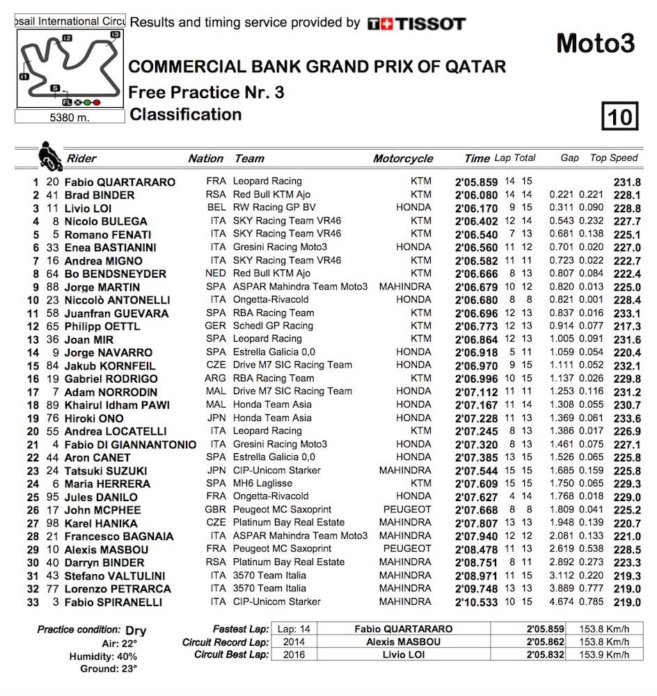 Moto3_2016_Qatar_FP3