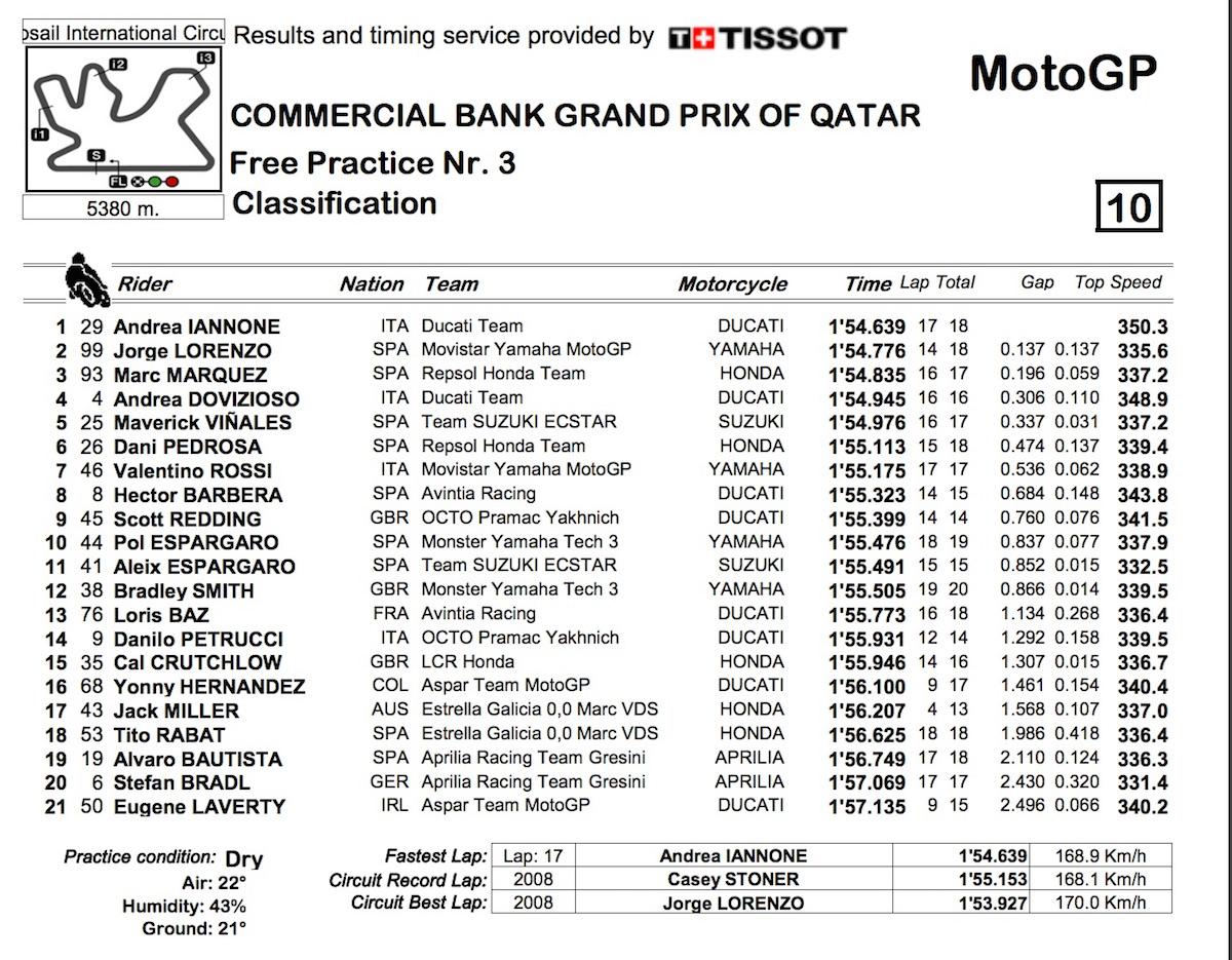 MotoGP_2016_Qatar_FP3