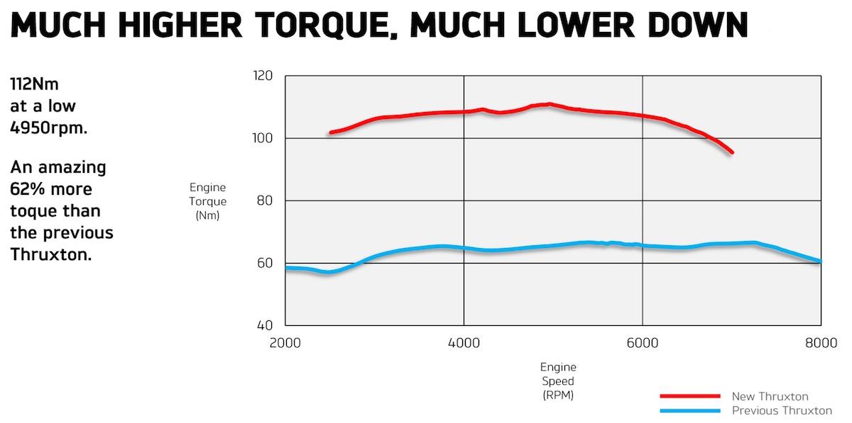 Le couple maximal arrive plus tard (plus haut dans les tours) sur la Thruxton, en rouge. En bleu, la courbe de de couple (Torque) de l'ancienne Thruxton 900.