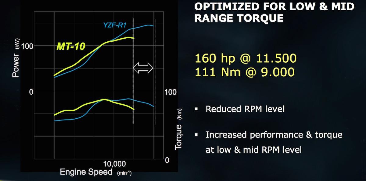 Les courbes de la Yamaha MT-10 et celles de la Yamaha R1
